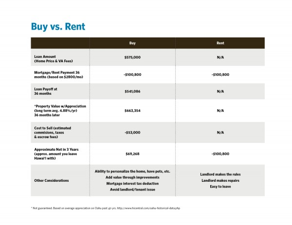The Benefits of Buying vs. Renting