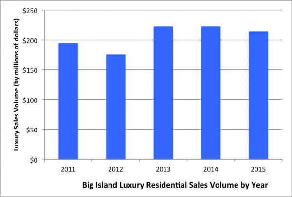 5 Year Luxury Stats