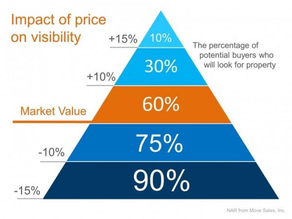 Price-Pyramid-768x576