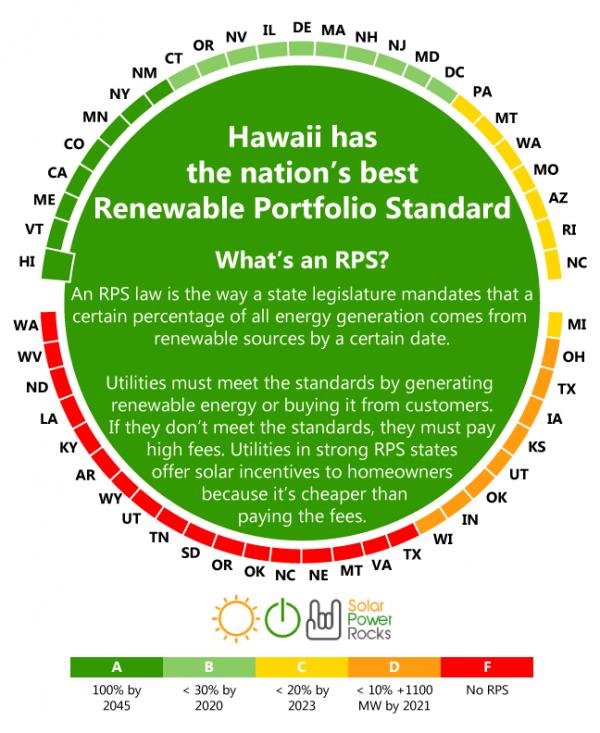 RPS grid