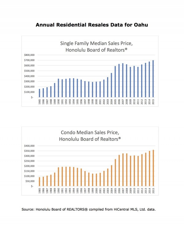 Single family and Condo Median Sales History