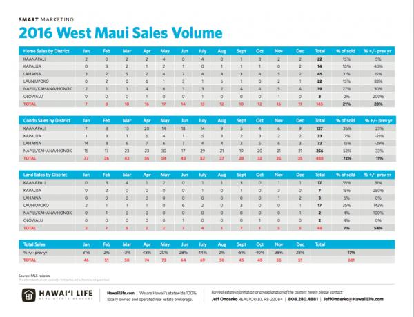 2016 WM Sales Volume